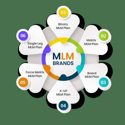 MLM Brands
