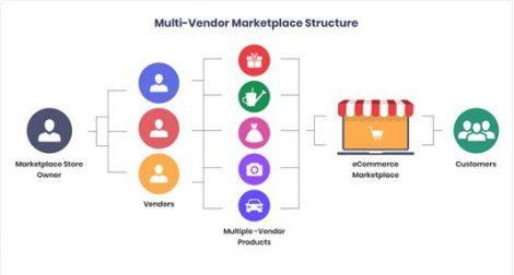 Multivendor E-commerce marketplace solutions